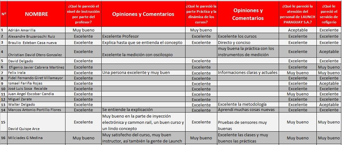 Cursos de Inyeccion Electronica - Opiniones